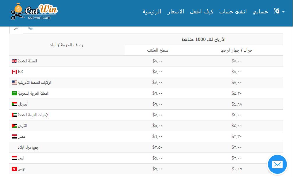 أفضل موقع عربي cut-win الربح من الأنترنت 2017-2018