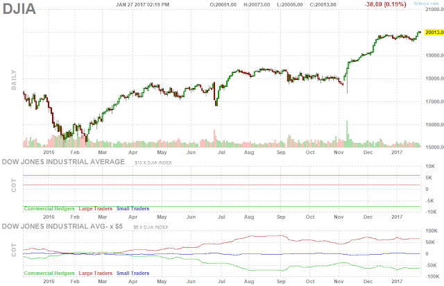Dow Jones Industrial Average 20,000 DJIA Stocks Chart