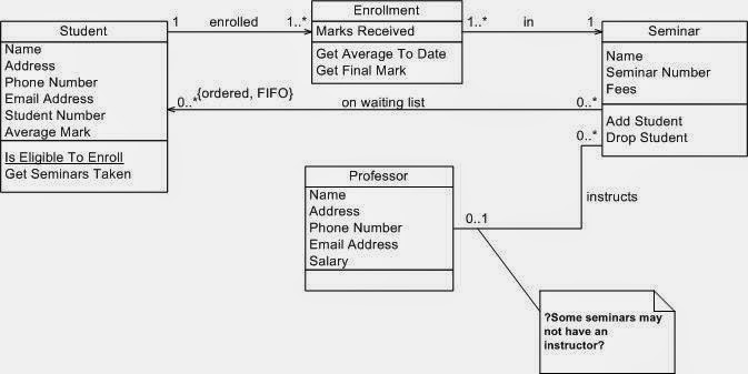 sequence diagram ecommerce
