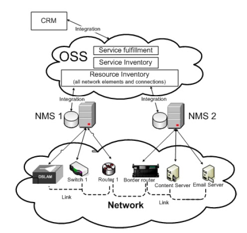OSS and BSS Systems