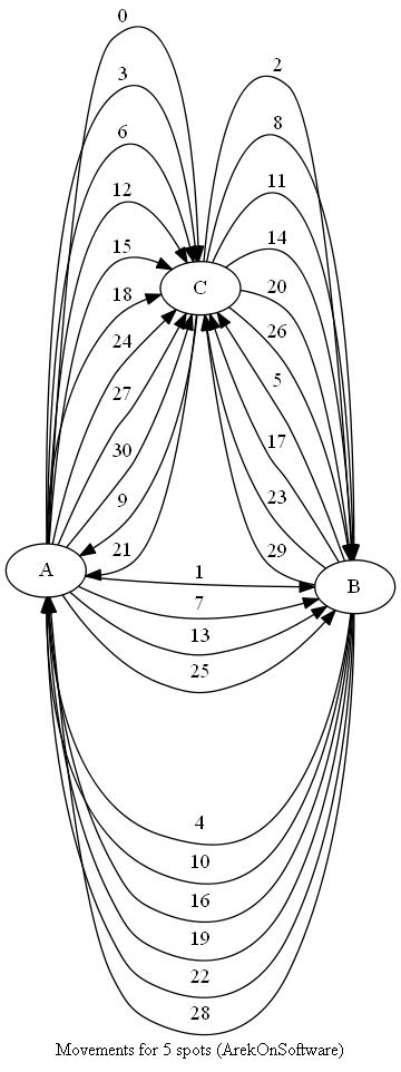 arek on software: Wizualizacja algorytmu Wieży Hanoi