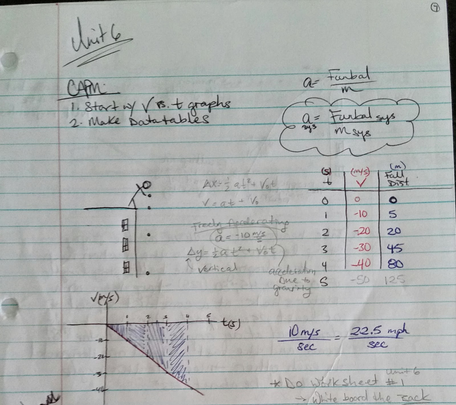 Mrs T S Modeling Physics