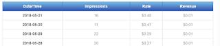 sedikit pengalaman dengan popads melalui blog indonesia less traffic
