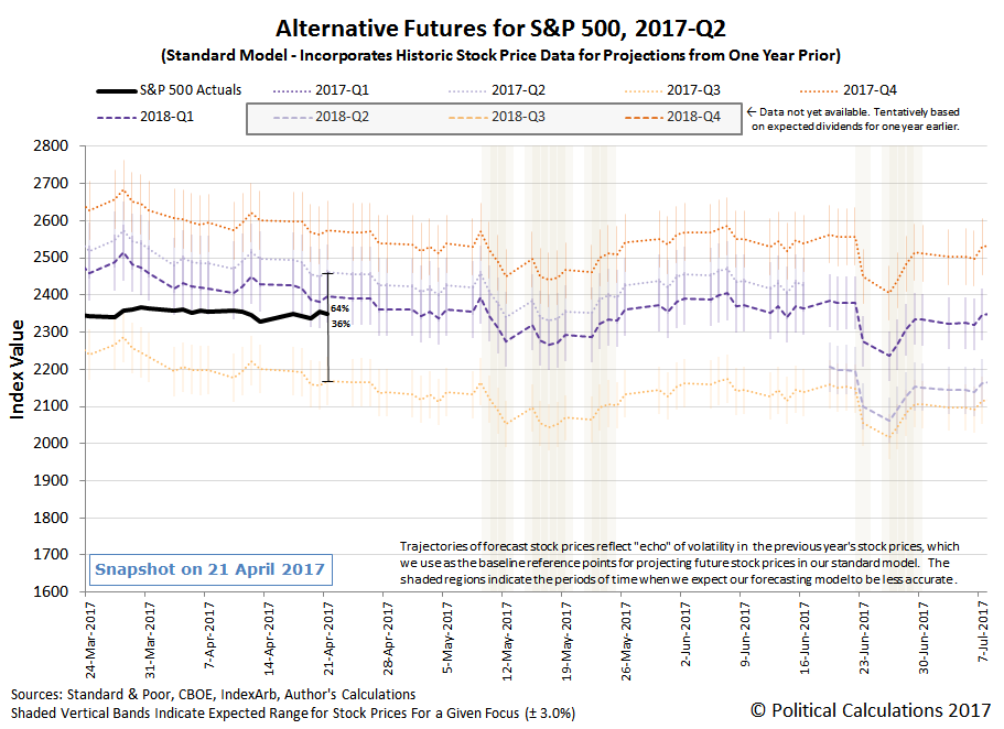 Alternative Futures - S&P 500 - 2017Q2 - Standard Model - Snapshot on 21 April 2017