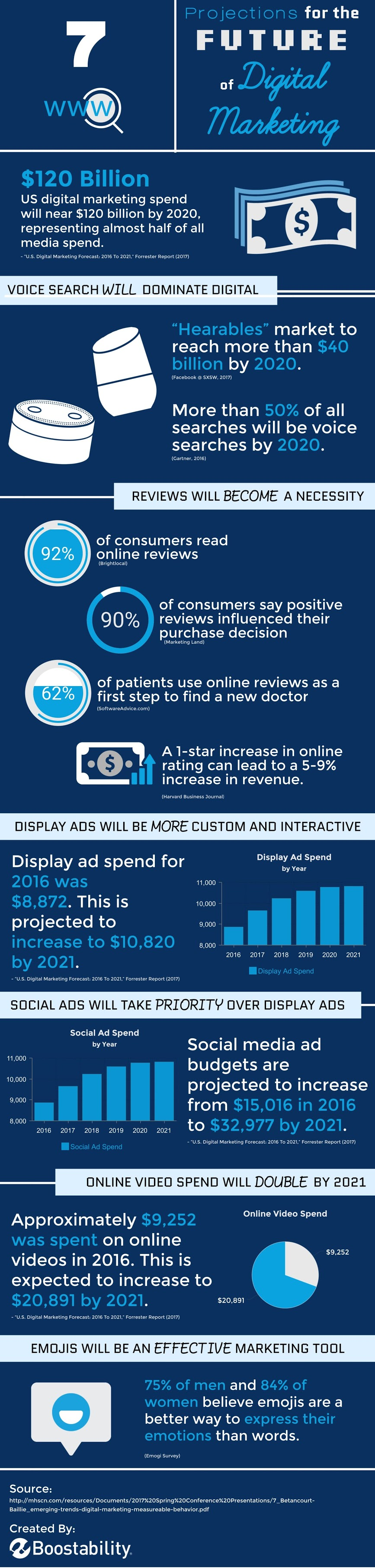 7 Projections for the Future of Digital Marketing - #Infographic