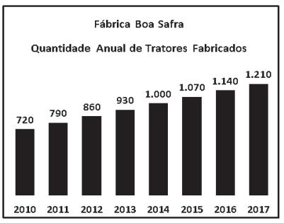 gráfico mostra as quantidades de tratores produzidos no período 2010-2017