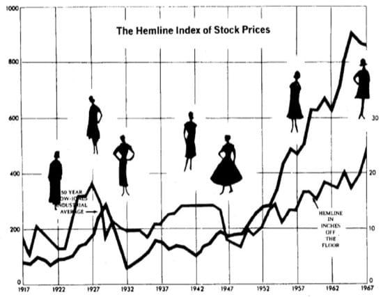 Relación entre la moda femenina y el mercado de valores