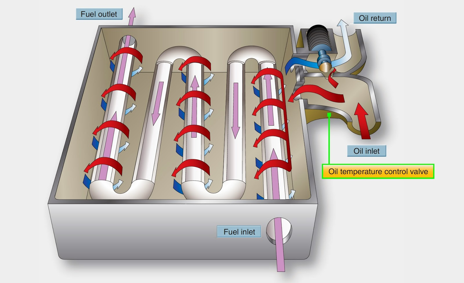 Air & Fuel Oil Coolers - Turbine Lubrication System Components