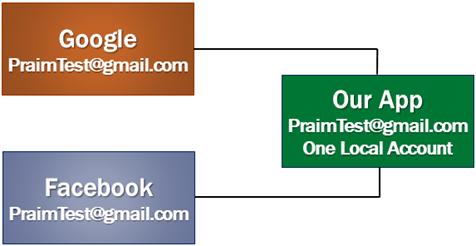 asp.net core facebook authentication