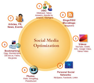 Social media optimization company