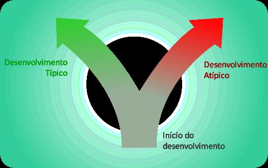 Ilustração de cursos de desenvolvimento típico e atípico