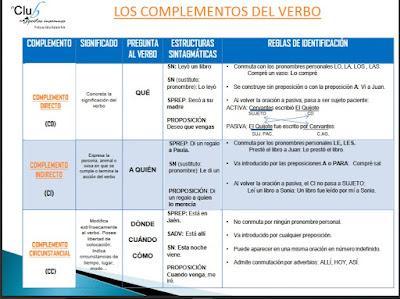 https://www.edu.xunta.es/espazoAbalar/sites/espazoAbalar/files/datos/1455545109/contido/complementos_verbales.pdf