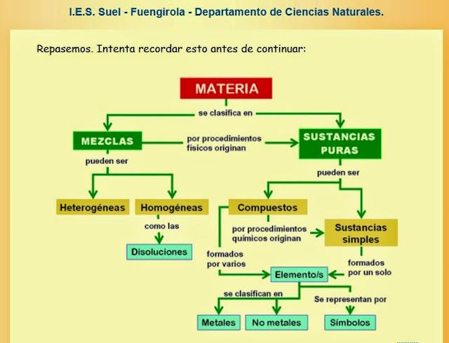 http://www.juntadeandalucia.es/averroes/~29701428/ccnn/interactiv/materia4/repaso00.htm
