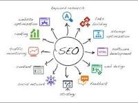 Cara Kerja SEO Dalam Mengoptimalkan Sebuah Blog