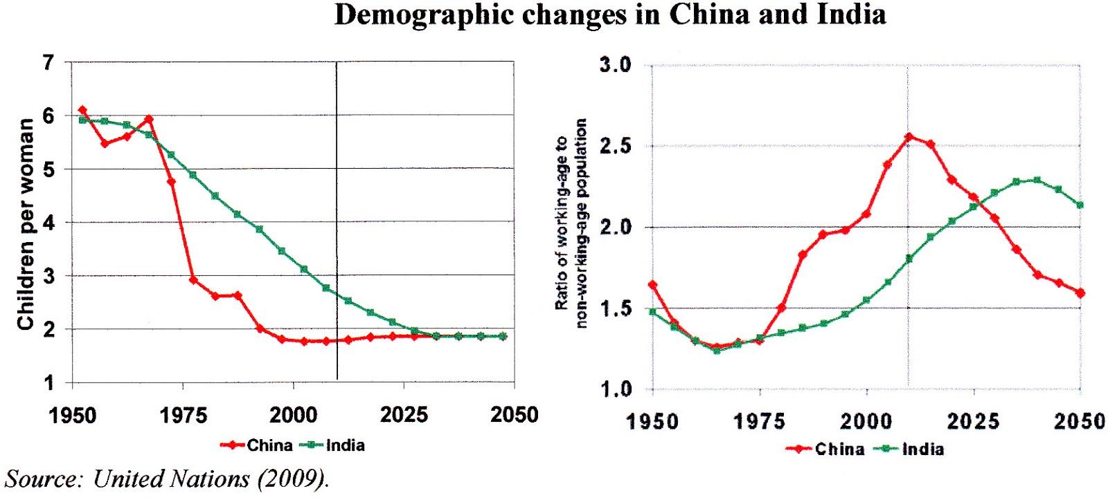 Demographic Dividend : Advantage India