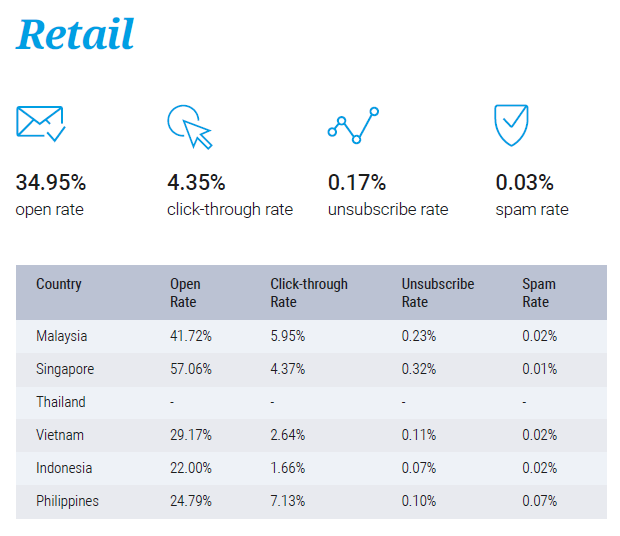 Email marketing performance for Retail