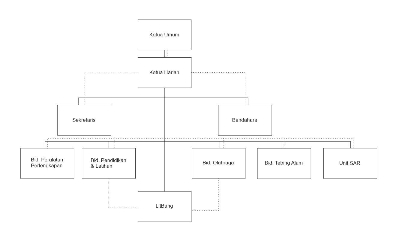 Definisi Organisasi Dan Contoh Struktur Organisasi Sederhana