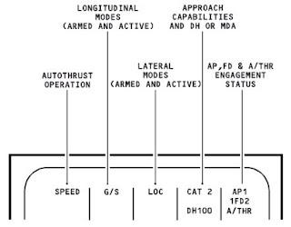 Sistema de vol automàtic (Airbus A340)