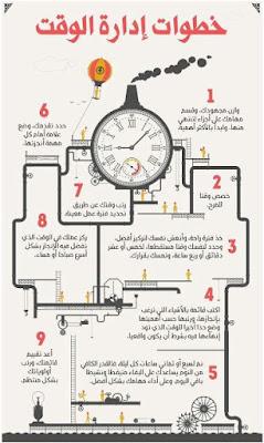 خطوات ادارة الوقت