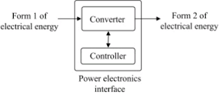 Different types of Power Electronic Converters, Advantages and Disadvantages