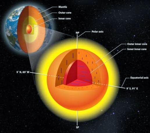 This picture shows the core of the Earth that has a nucleus in again.