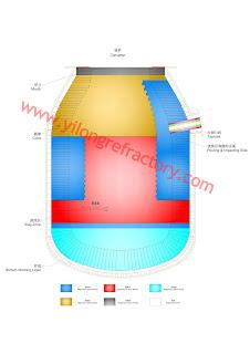 converter refractory