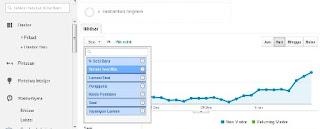 Jumlah pengunjung blog harian