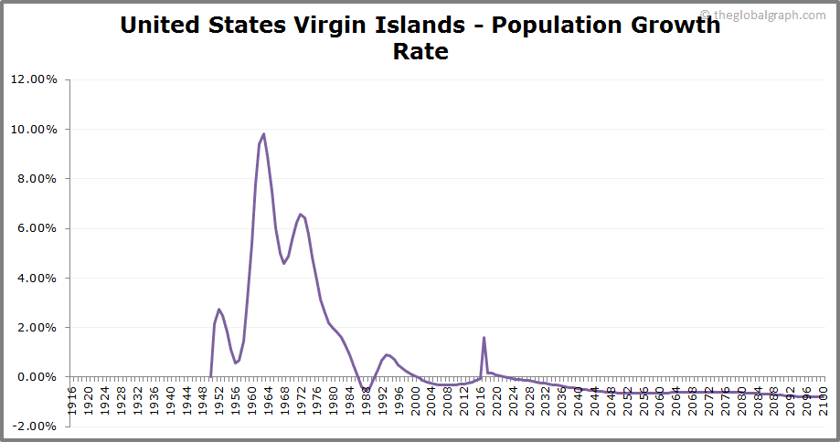 United States Virgin Islands  Population Growth Rate