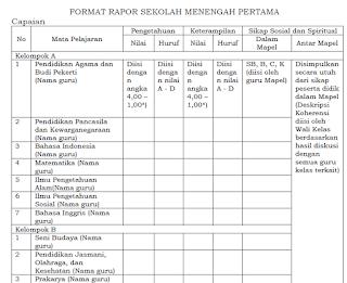 Format Raport Kurikulum 2013 SMP Kemdikbud Revisi 2017