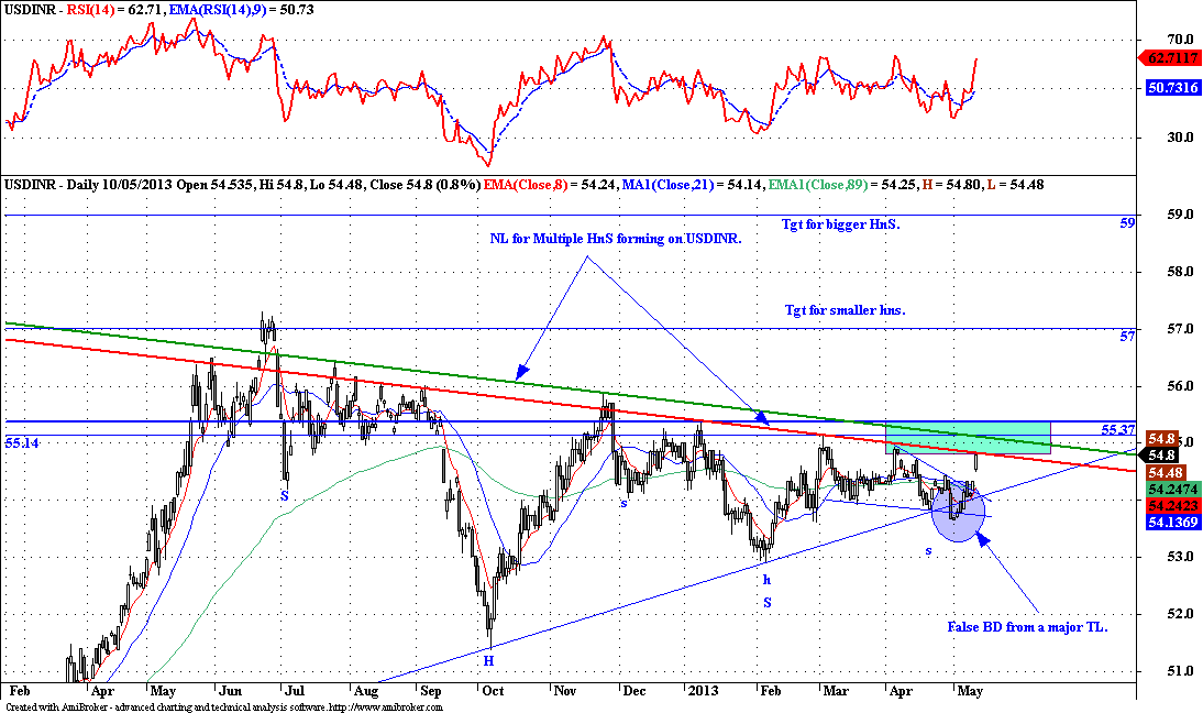 USDINR - Technical Update