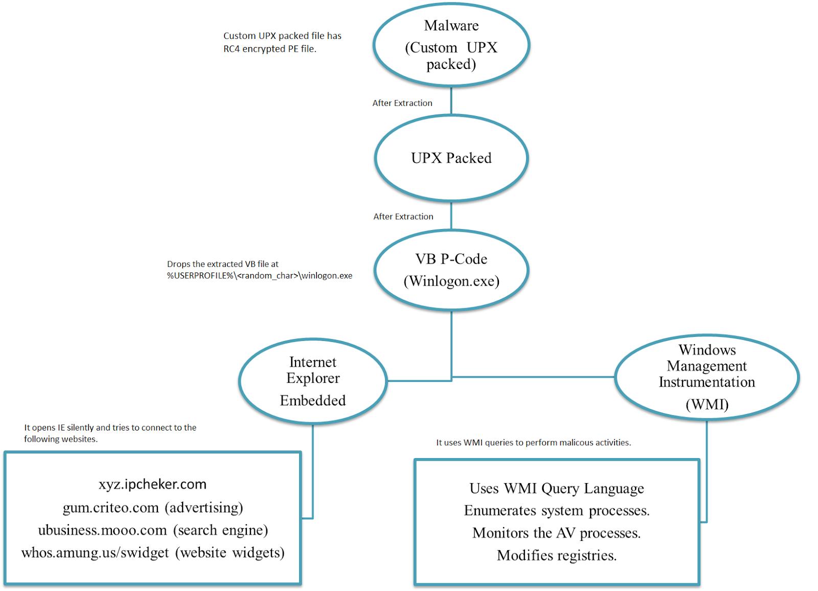Analysis of malware using WMI Query Language ~ Malware