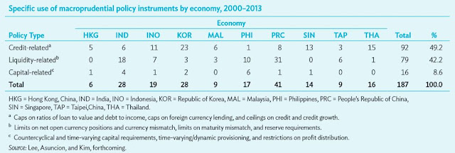 Specific use of macroprudential policy instruments by economy, 2000–2013