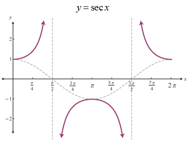 graph of secant - 740×503