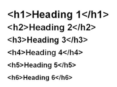 Menulis sesuai urutan H1 sampai H6