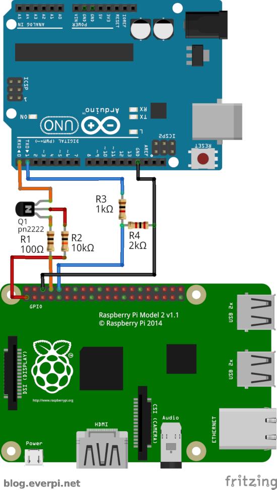 raspberry pi arduino esquema visual serial