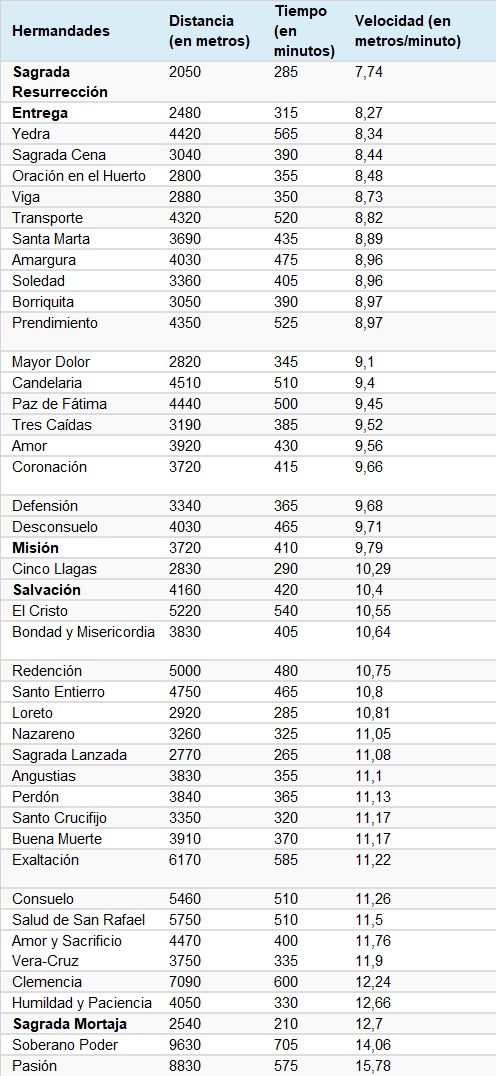 Velocidad de las Hermandades en la Semana Santa de Cádiz
