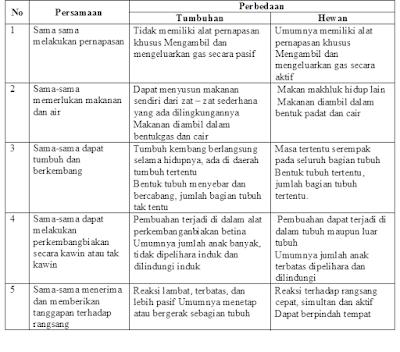 Laporan Praktikum Ciri-ciri Mahkluk Hidup RUDI LUQMAN HAKIM (S1 PGSD UT-POKJAR JOMBANG)