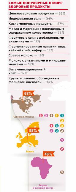 Мировая популярность здоровых продуктов по регионам