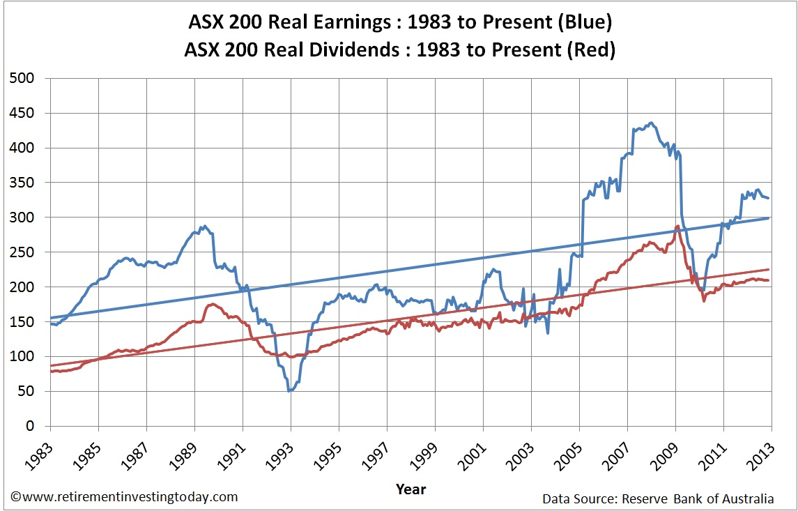 ASX200 Real Earnings and ASX200 Real Dividends