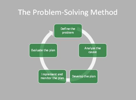 Model Pembelajaran Creative Problem Solving