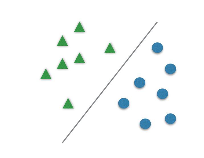 SVM in Practice - Data Science Central