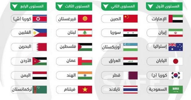 موعد مباراة سوريا والاردن وفاسطين واستراليا كل مباريات المجموعة ب مع تاريج المباريات