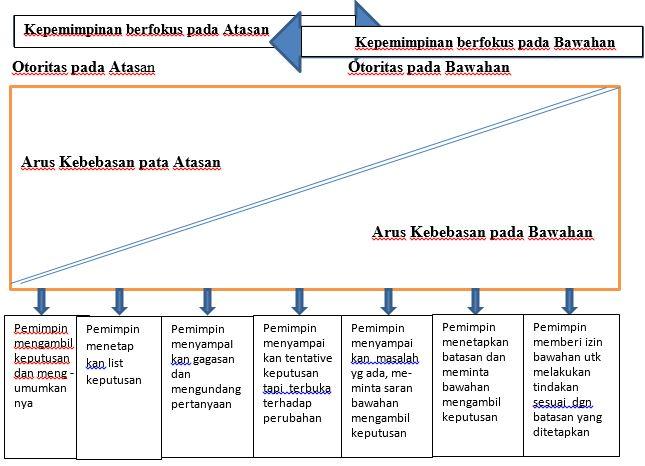 Perspektif Prilaku Kepemimpinan atau Manajer yang Efektif