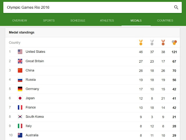 Medal table, Rio Olympic Games 2016