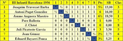 Clasificación del III Campeonato Infantil de Barcelona 1956