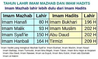 Mengapa 4 Imam Madzhab Tidak Menggunakan Shahih Bukhari Muslim