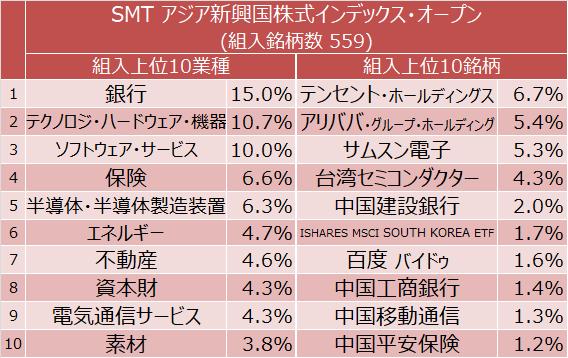 SMT アジア新興国株式インデックス・オープン 組入上位10業種と組入上位10銘柄