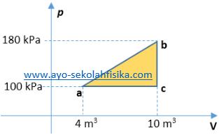 Ayo sekolah fisika soal dan penyelesaian usaha dalam berbagai diagram di bawah ini menunjukkan suatu perubahan keadaan gas hitung usaha yang dilakukan dalam tiap bagian siklus a dari a ke b b dari b ke c ccuart Choice Image