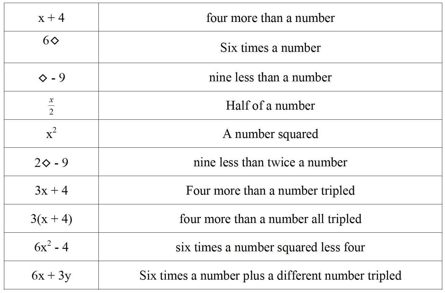 Engaging Math Number Sentences Sort Update