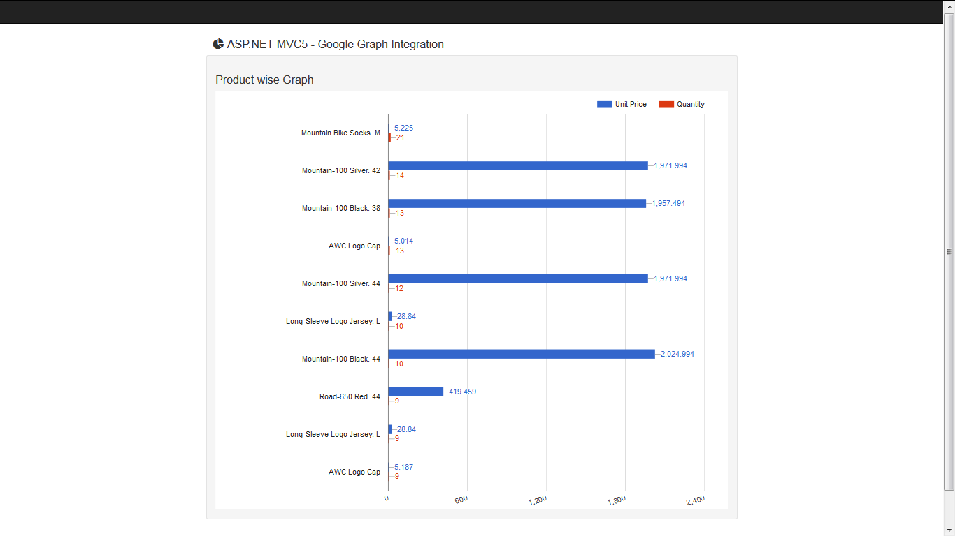 Asp Mvc5 Google Charts Api Integration Asmas Blog